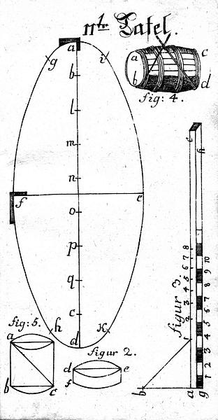 Buettnerlehre Tafel 11, Figur 1 -5
