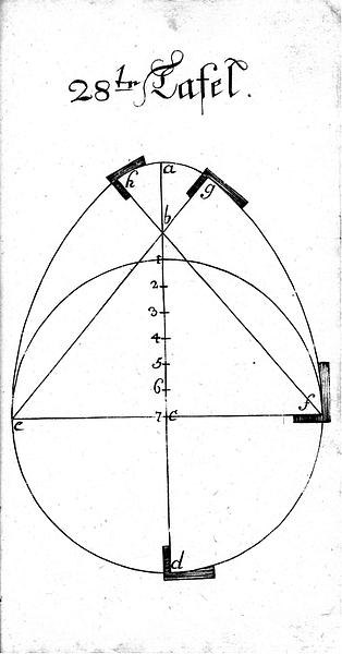 Buettnerlehre Tafel 28